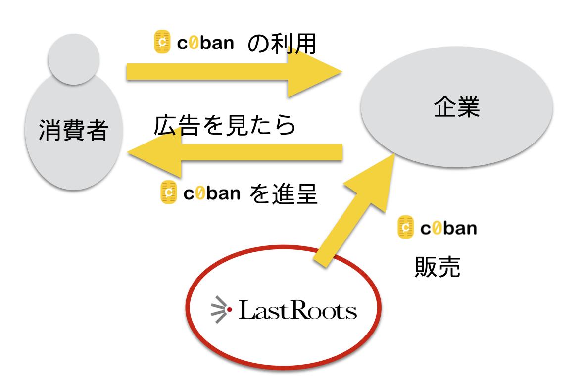 c0ban広告モデル