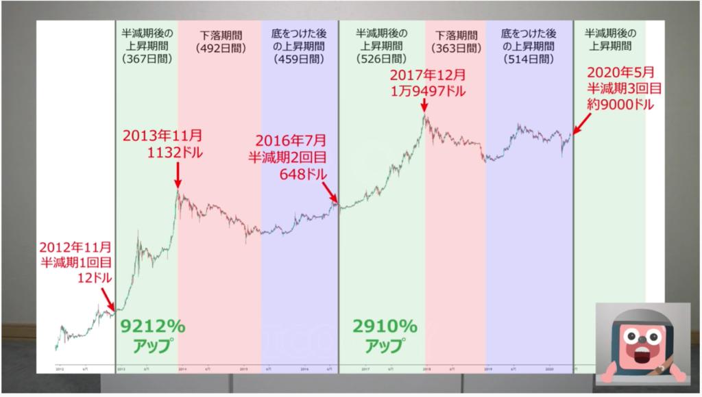 暗号資産(仮想通貨)の半減期の一覧【半減期とは何か?も解説】