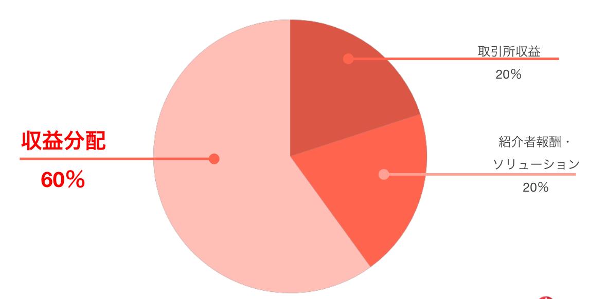 koindex取引所収益分配